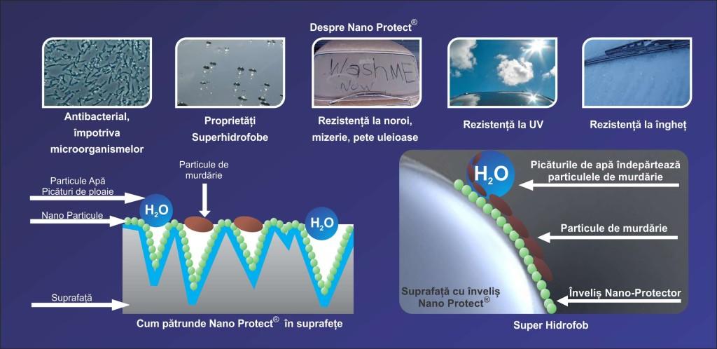 Proprietatile NANO-PROTECT ® pentru geam si modul in care lucreaza produsul